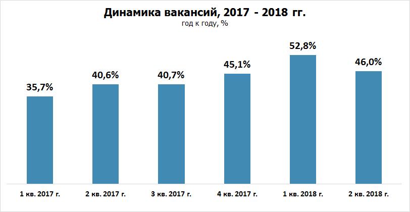 Рынок труда: итоги 2 квартала 2018 года