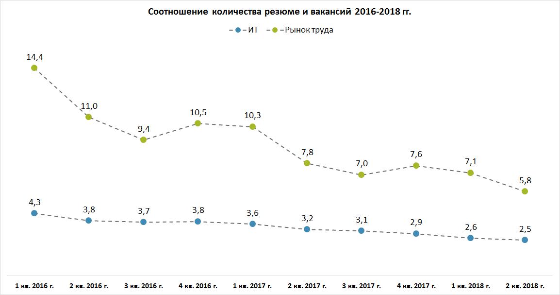 Ситуация на рынке труда в ИТ во 2 квартале 2018 года