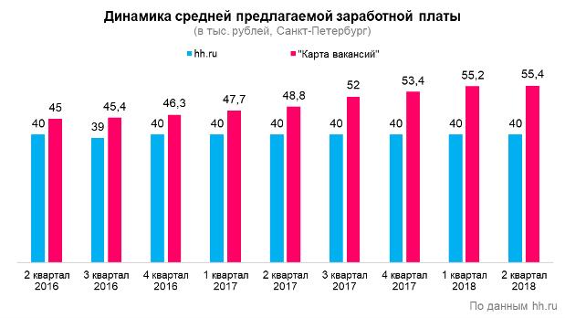 Пять трендов на рынке труда Петербурга