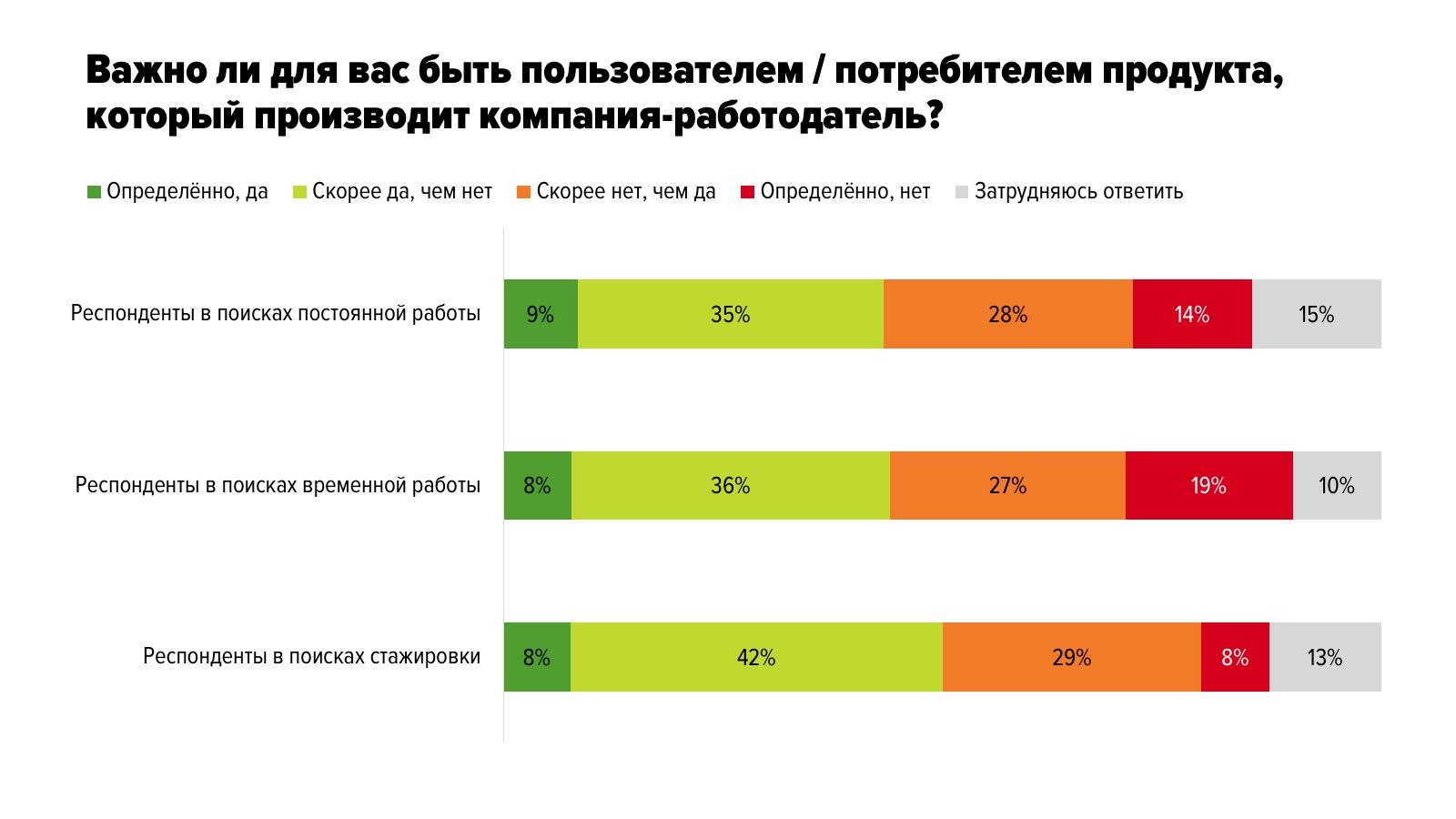 Результаты опроса молодых специалистов о важных аспектах выбора работодателя в начале карьеры