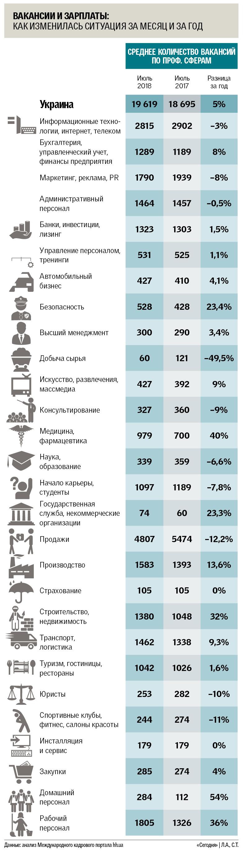 По рынку труда в Украине ударил летний застой