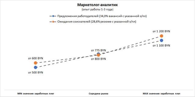 Аналитика рынка труда в сфере интернет-маркетинга