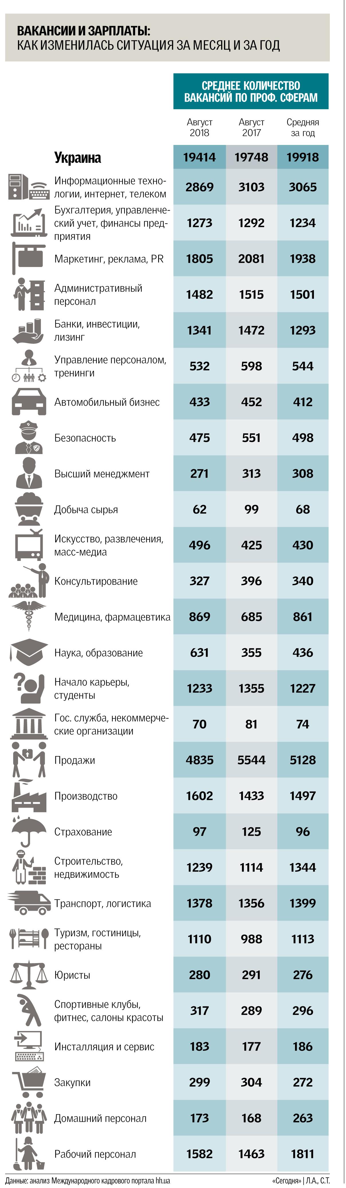 Старт сезона на рынке труда в Украине: где найти работу