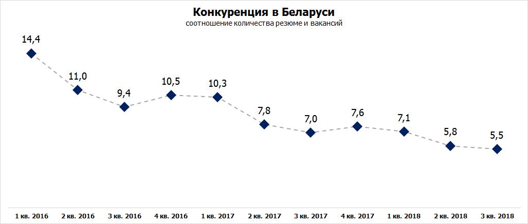 Рынок труда Беларуси. 3 квартал 2018 года