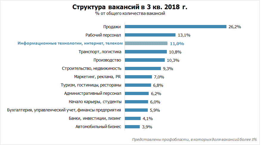 Рынок труда в ИТ: итоги 3 квартала 2018