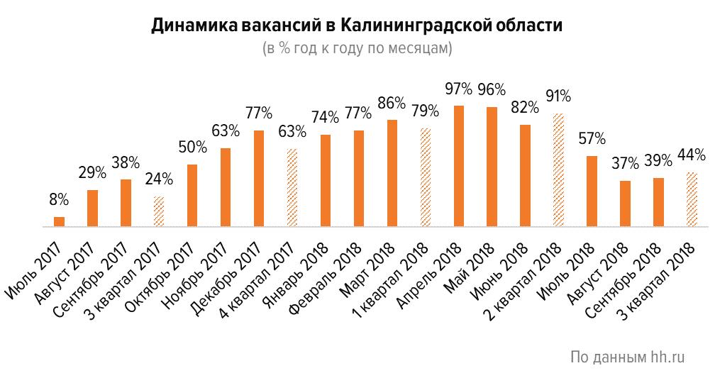 Кто востребован в Калининградской области