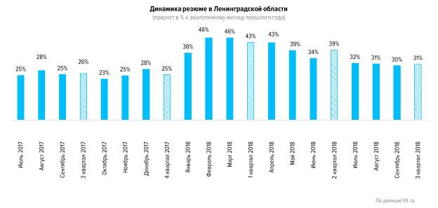 Рынок труда Ленинградской области в четвертом квартале