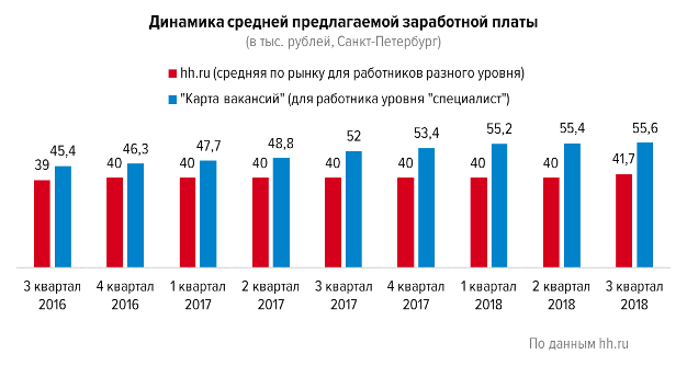 Как меняется рынок труда Петербурга