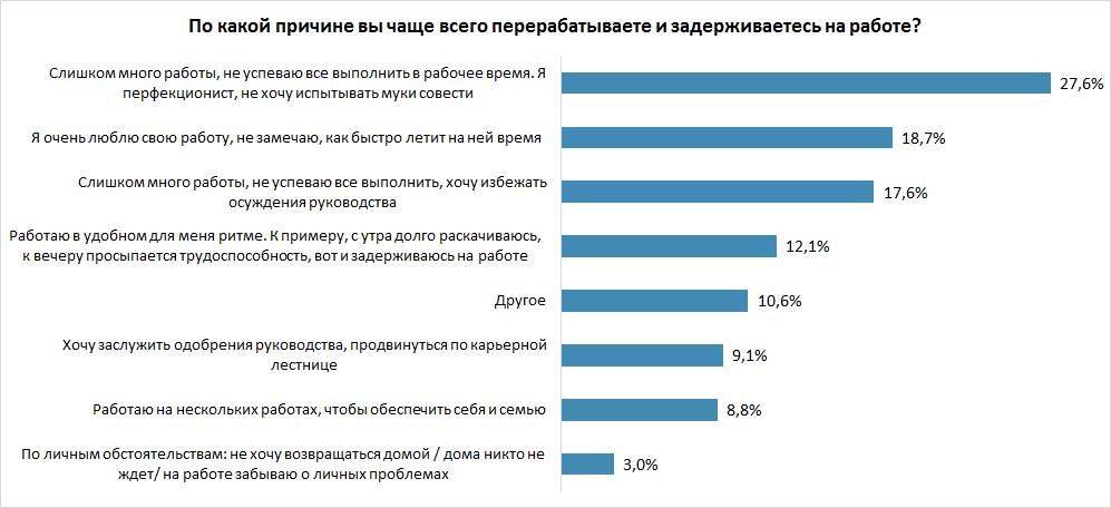 7 из 10 опрошенных признались в трудоголизме