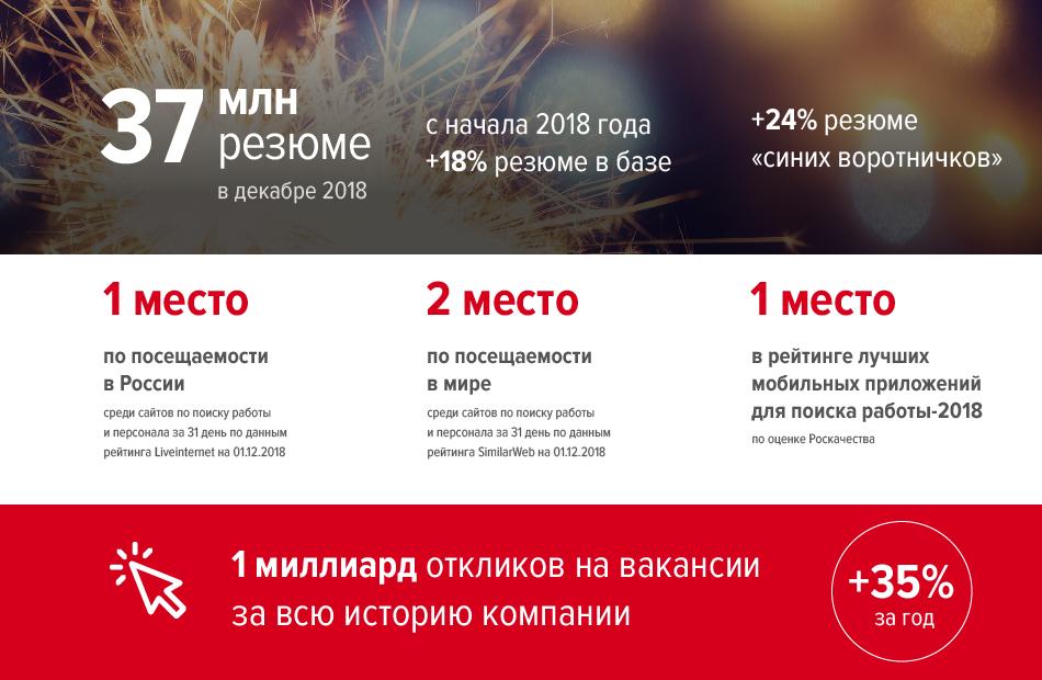 Итоги года: как технологии hh.ru  упростили вашу работу