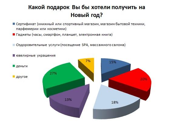 Результаты новогоднего опроса соискателей