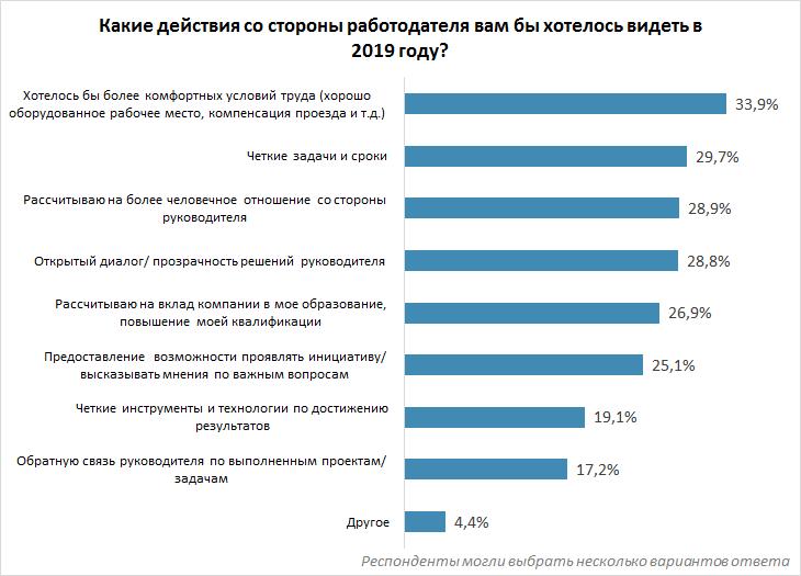 Рынок труда: итоги и прогнозы сотрудников и соискателей