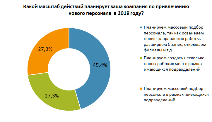 Работодатели подвели итоги года и поделились планами на 2019