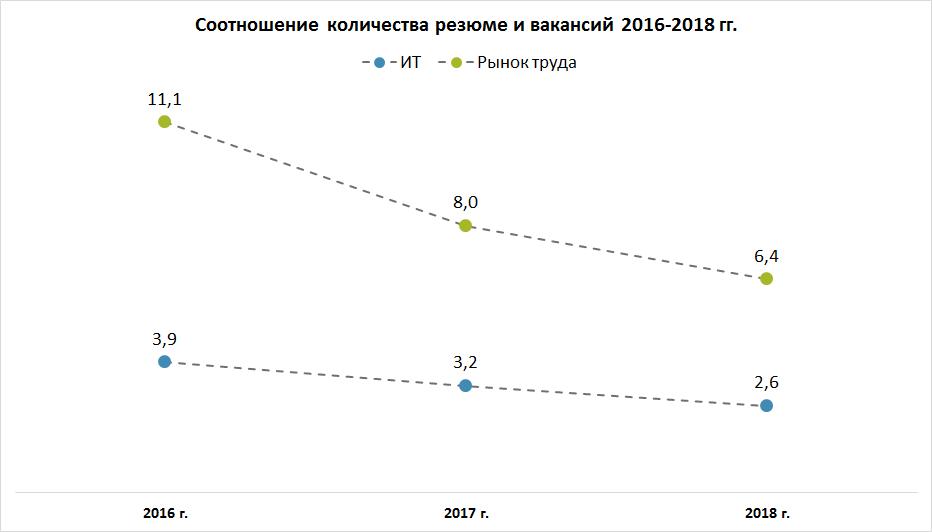 Рынок труда в сфере ИТ. Итоги 2018 года.
