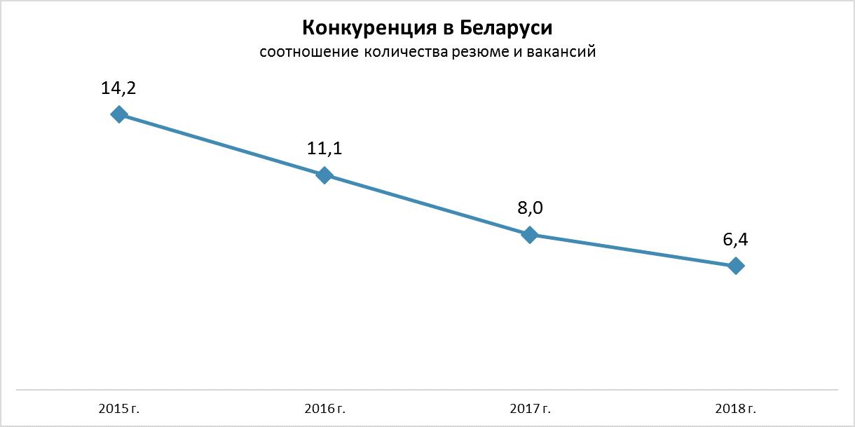Рынок труда. Итоги 2018 года