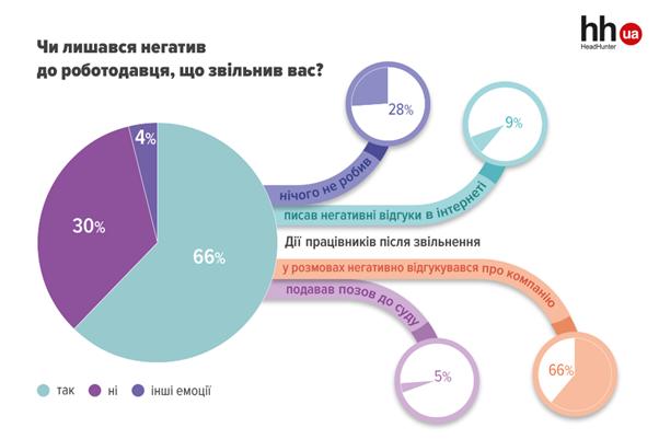 Чим зарадять кар'єрні радники українським пошукачам?