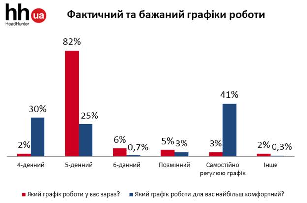 Як українці сприймуть ініціативу щодо 4-денного робочого тижня