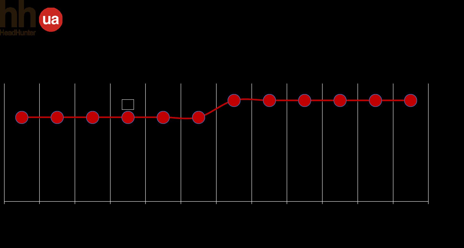 Тенденції у сфері «Виробництво» у 2018 році
