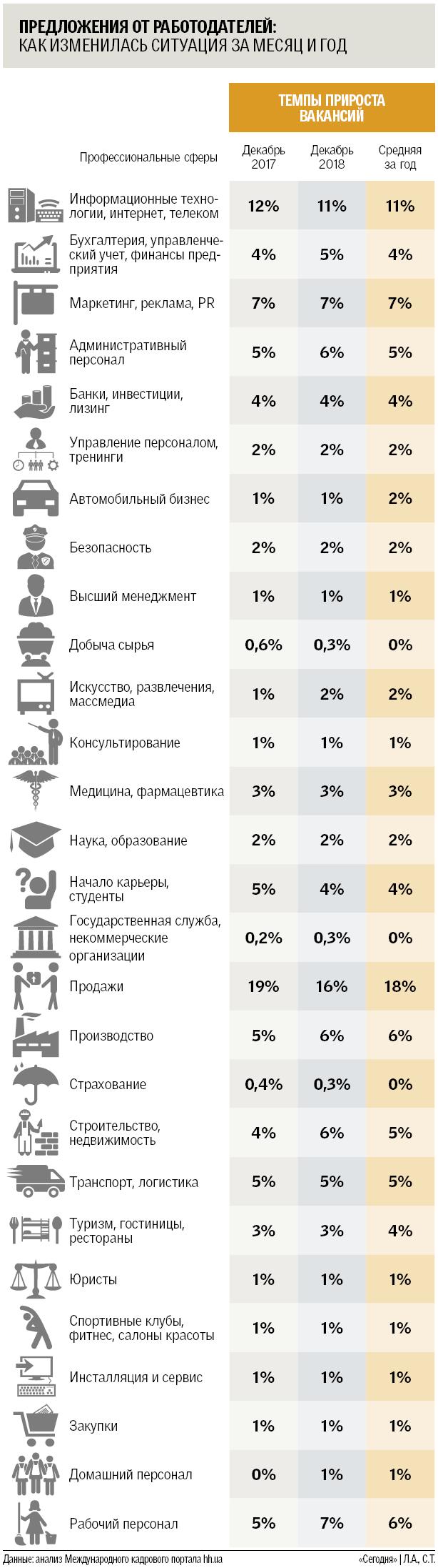 Закінчення року на ринку праці України: тенденції 2018 і прогнози на майбутнє
