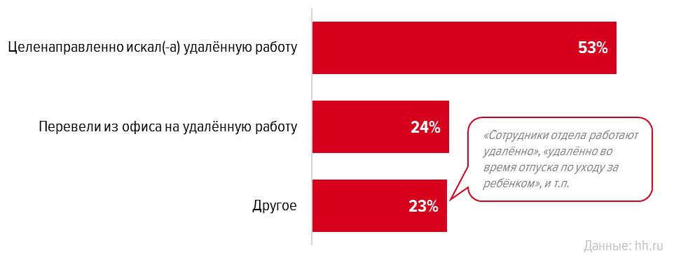 Сколько у нас фрилансеров и где они работают: результаты опроса