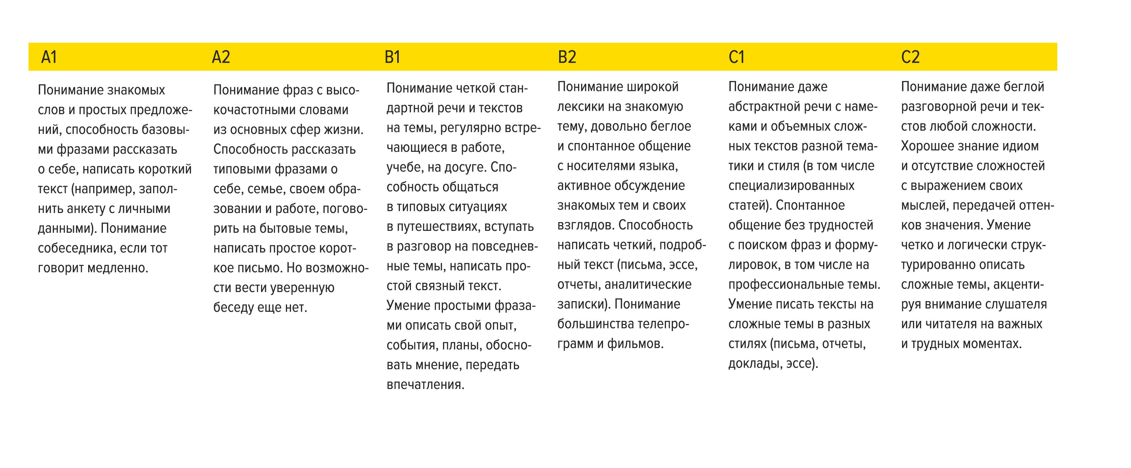 Новое в резюме: как теперь указывается уровень знания языков