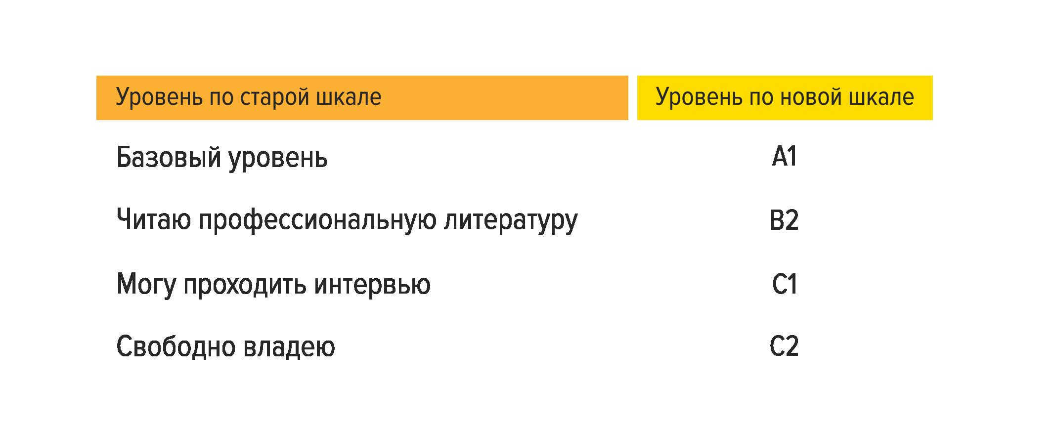 Оценка владения иностранными языками указывается в резюме по-новому