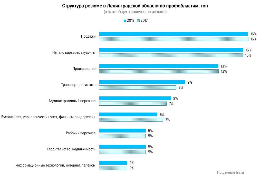 Кто востребован на рынке труда Ленинградской области