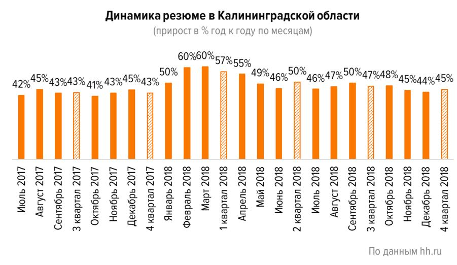 Рынок труда Калининградской области: подводим итоги года