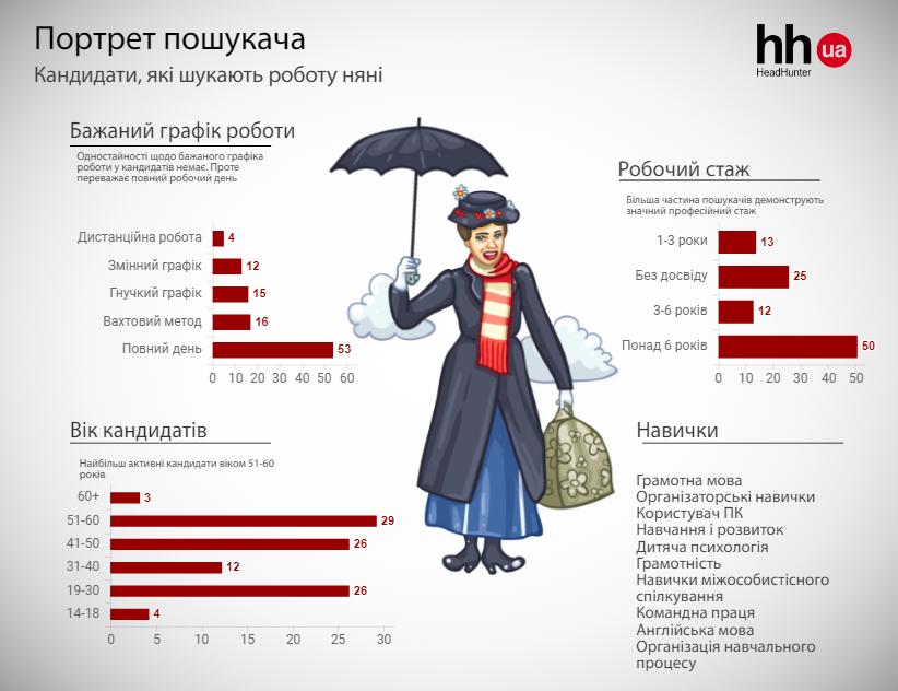 Муніципальна няня. Як вплинула нова програма на ринок праці України
