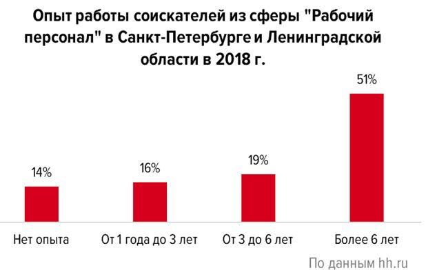 Какую зарплату в Петербурге и области предлагают рабочим