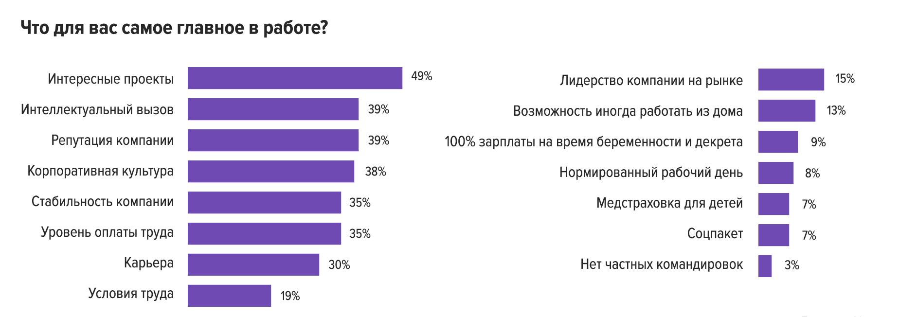 Что мы знаем о женщинах на топовых должностях: результаты исследования