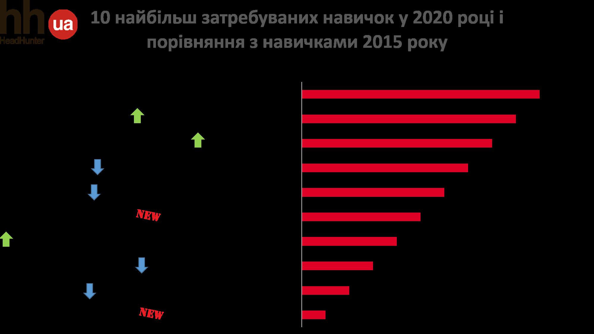 Чи готові українські пошукачі до майбутнього?