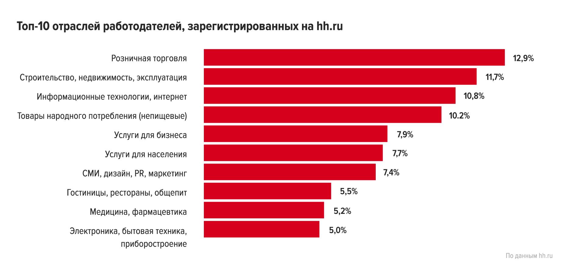 Миллион, миллион, миллион... работодателей на hh.ru!