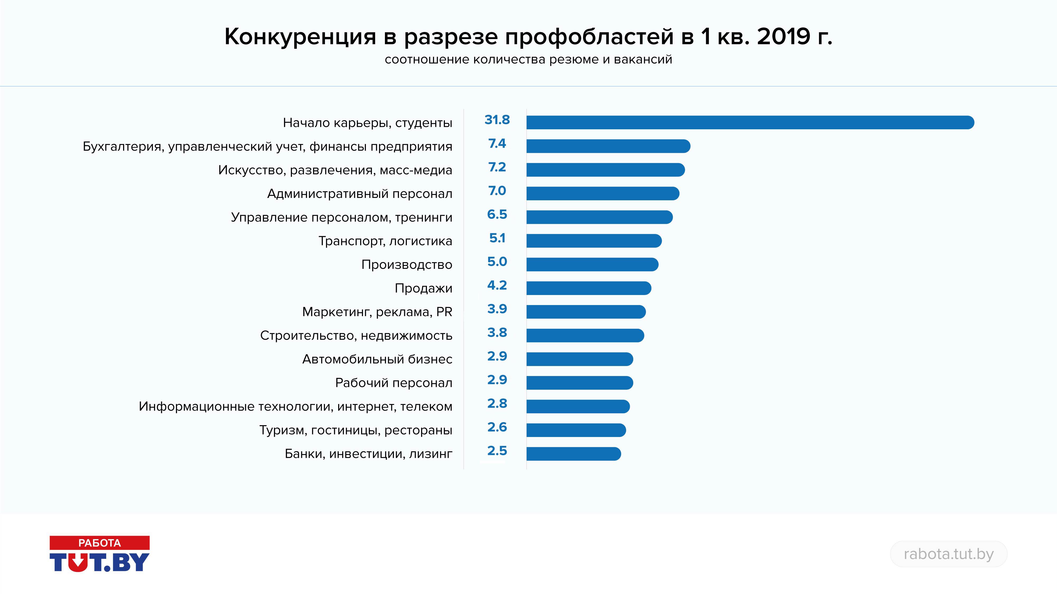 Рынок труда в 1 квартале 2019 года