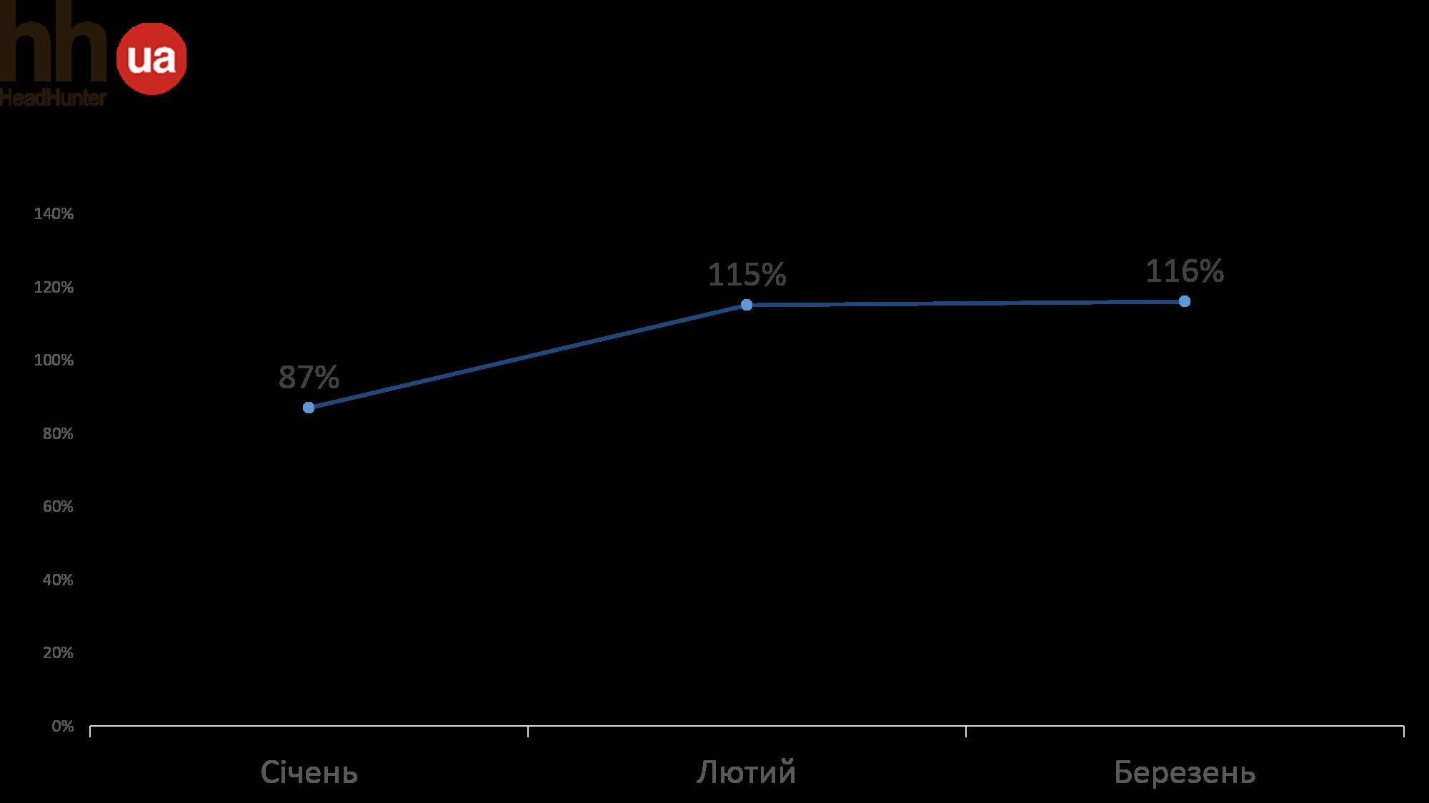 Ринок праці у I кварталі 2019 року: роботодавці взяли паузу, а пошукачі перекваліфіковуються