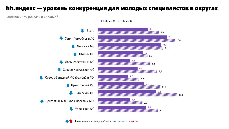 hh.индекс — уровень конкуренции среди молодых специалистов в России в 1 квартале 2019 года