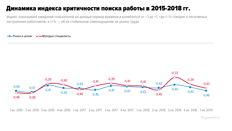 Настроения молодых специалистов на рынке труда в 1 квартале 2019 года