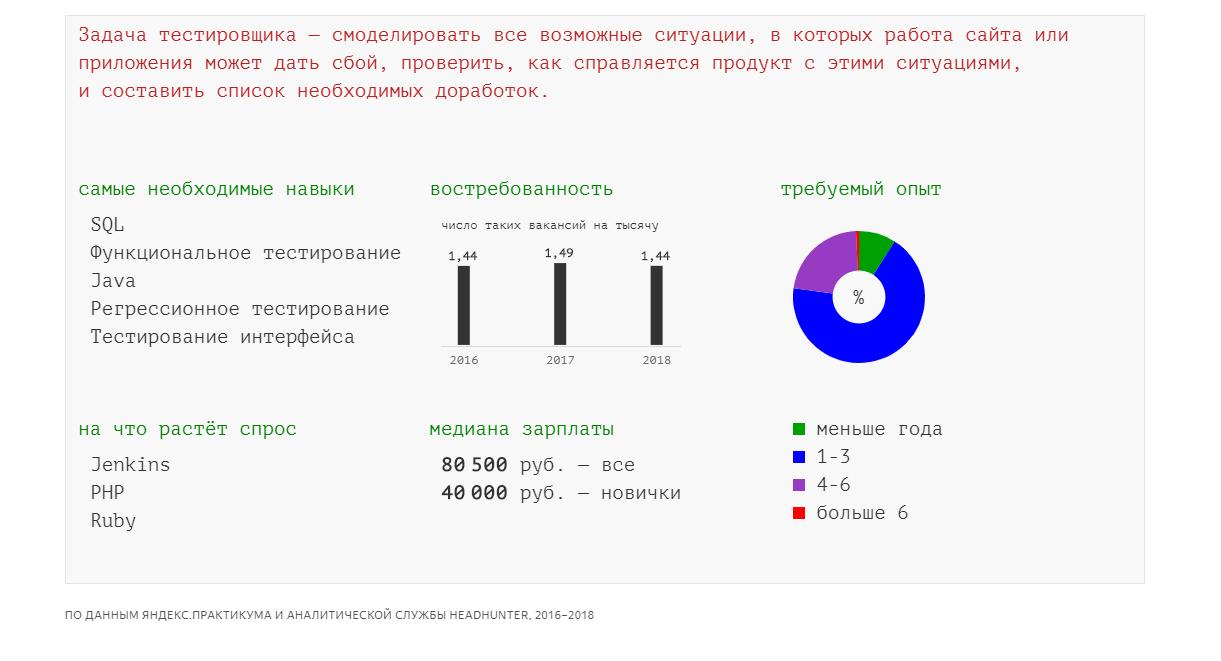 ИТ: обзор рынка вакансий и топ-15 специальностей