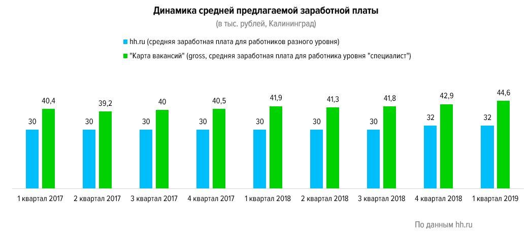 Работа в Калининградской области:  аналитика за первый квартал 2019 года