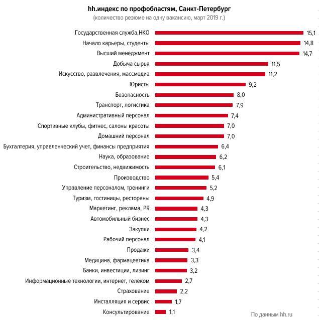 Как меняется рынок труда Петербурга:  аналитика за первый квартал 2019 года