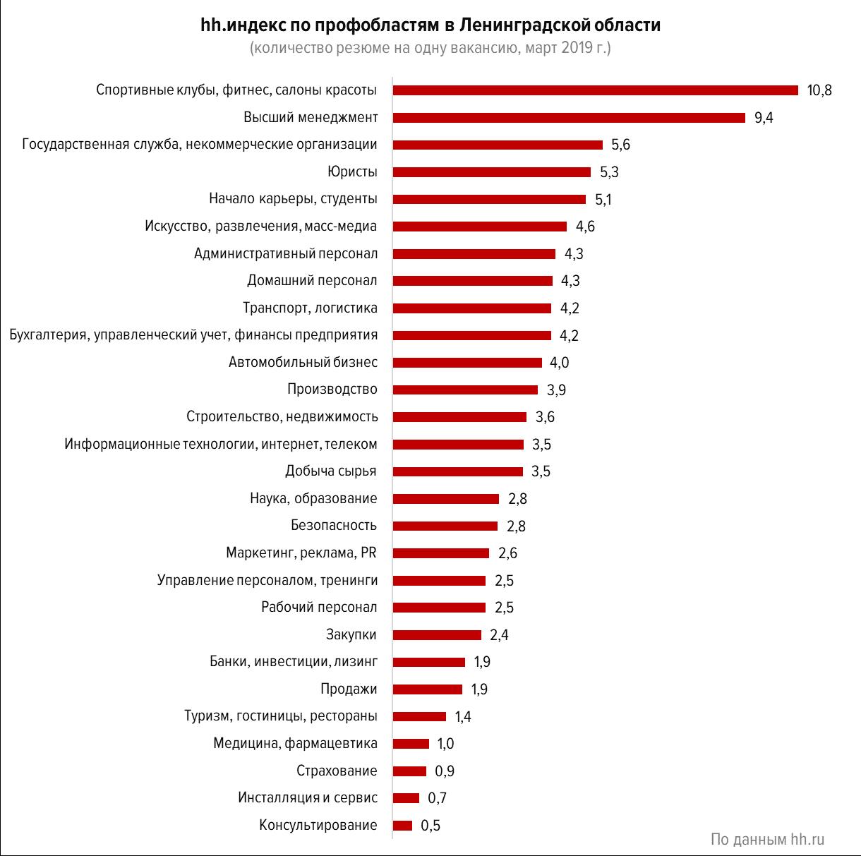 Изменения на рынке труда в Ленинградской области в первом квартале 2019 года