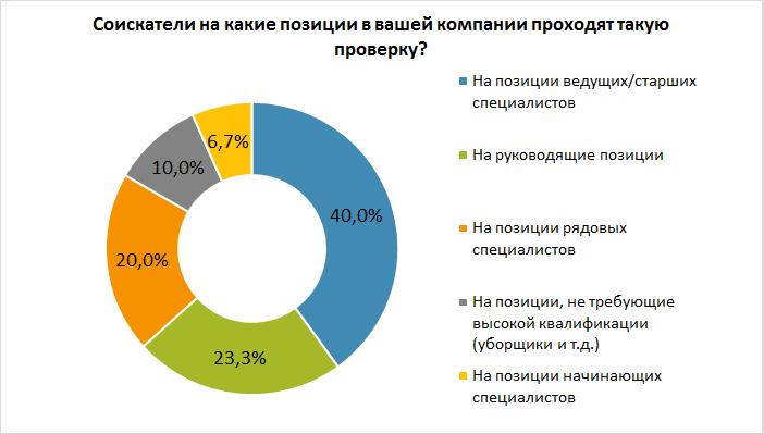 66% компаний проверяют соцсети соискателей