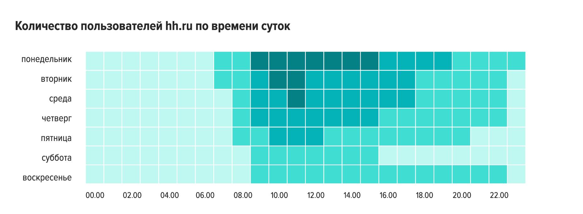 Как разместить вакансию на hh.ru, чтобы на нее пришло больше откликов
