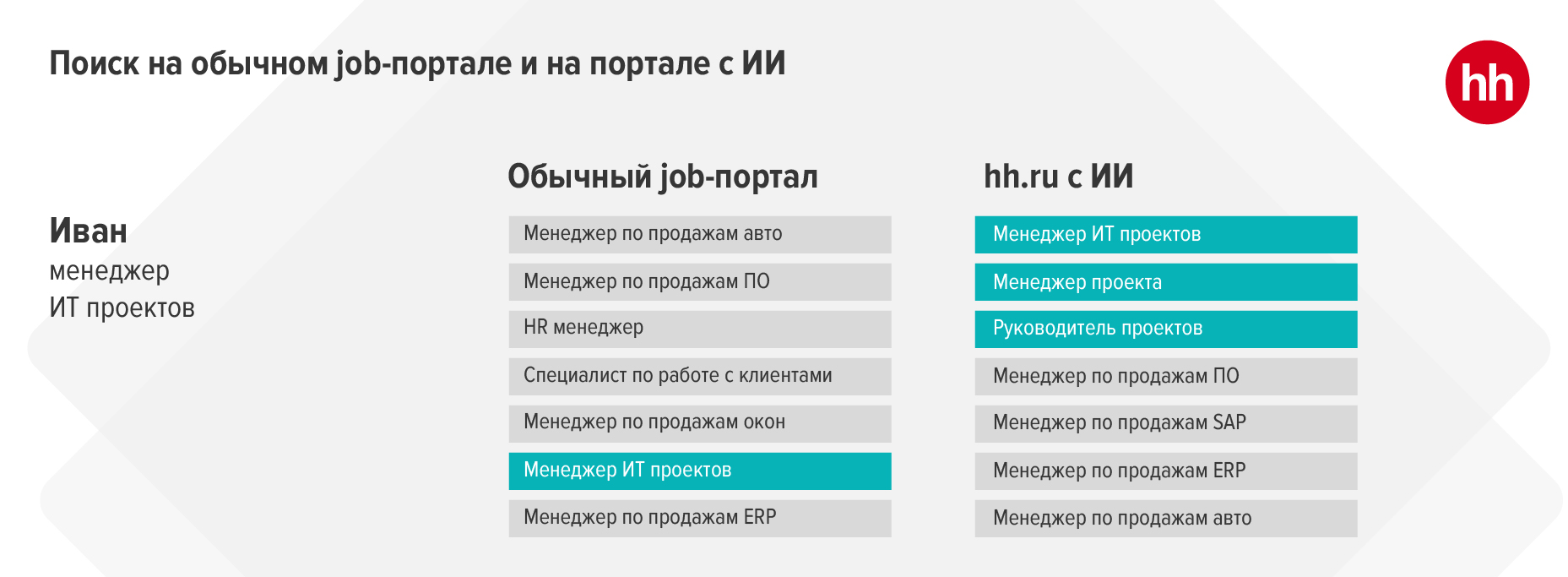 Как разместить вакансию на  jobs.day.az, чтобы на нее пришло больше откликов