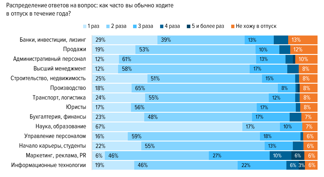 58% опрошенных признались, что им трудно уйти в отпуск
