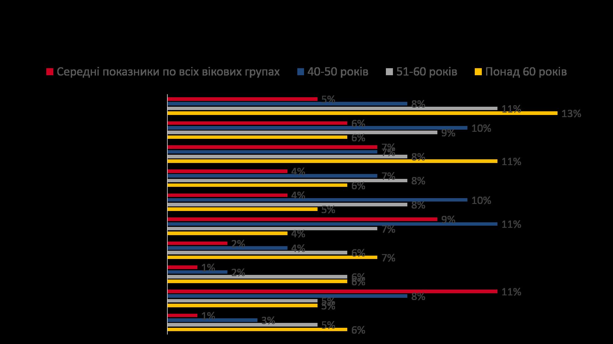 Бебі-бумери та покоління X на ринку праці України