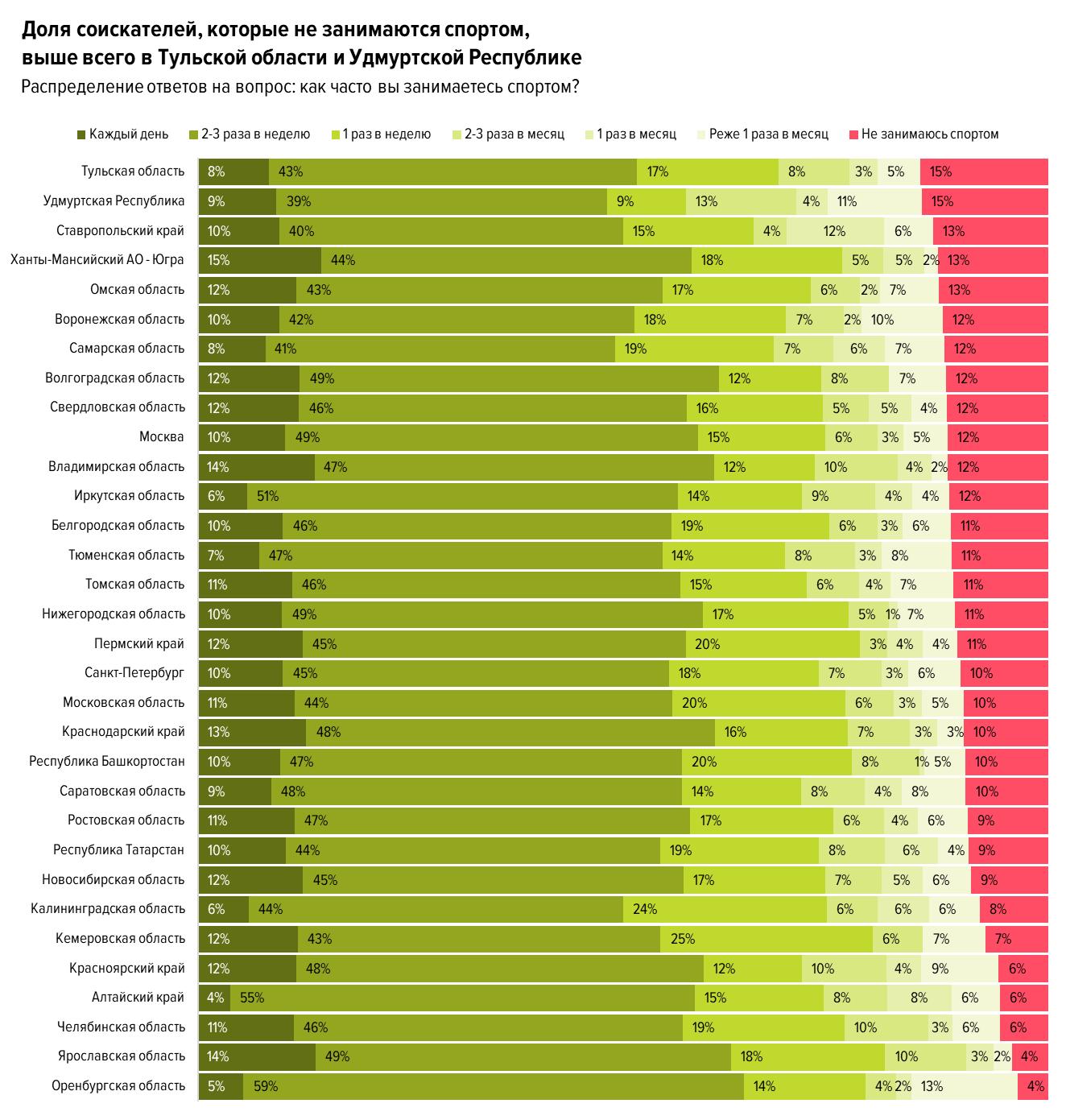 Россияне оценили популярность спорта в компаниях на двойку