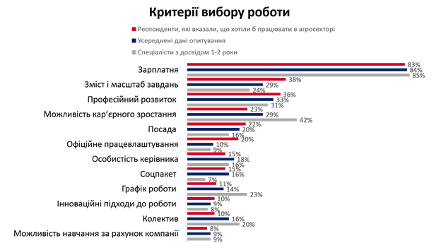 Теорія поколінь та український агросектор