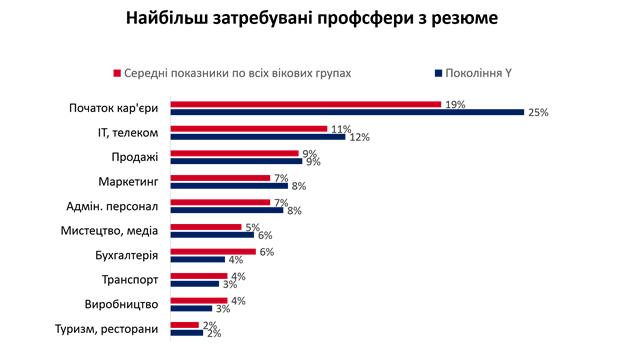 Міленіали на ринку праці України