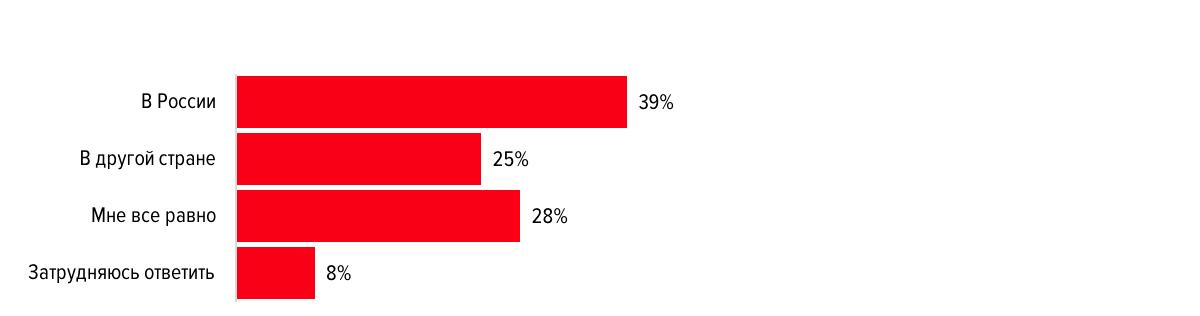 Работать ли в государственных органах? Результаты опроса молодых соискателей